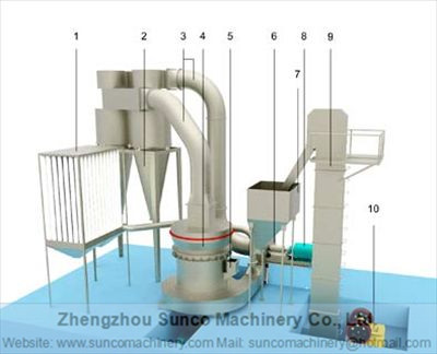 Necessary Information for selecting the suitable Raymond Mill , Raymond Mill, Raymond Roller Mill