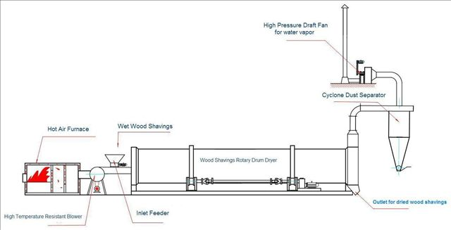 For Drying Wood Shavings 3 Stage Rotary Dryer Or 1 Stage