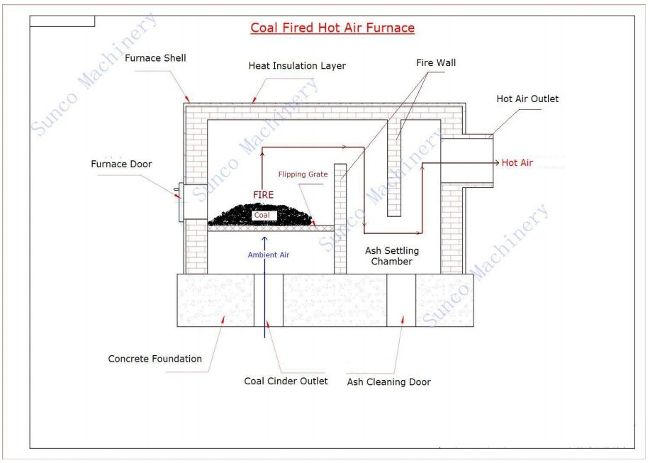 Coal Fired Hot Air Furnace For Wood Chips Dryer, coal fired burner
