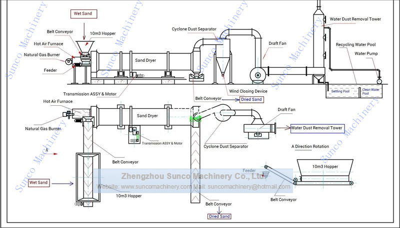 Drawing of Sand Drying Plant, Sand Dryer, Sand Drying Machine, Sand Drying Plant, Sand Drying Line