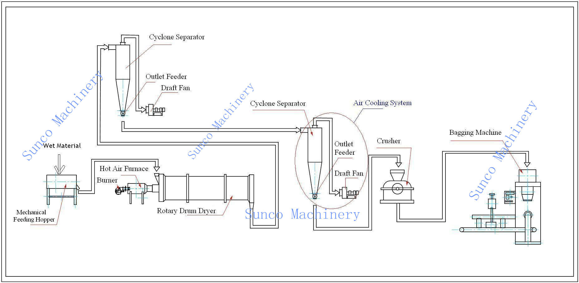 Apple Pomace Dryer, Pomace Dryer, Rotary Dryer, Pomace Drying System