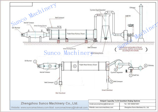 Drying Wood Chips System, Wood Chips Dryer, Wood Chip Dryer, wood chips drying machine