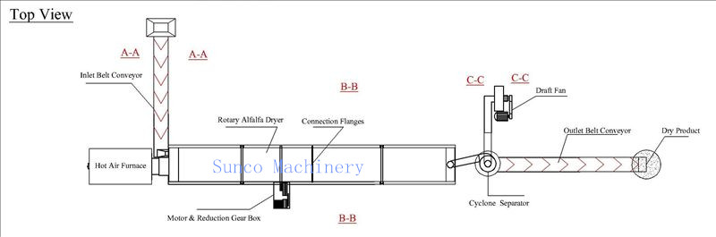 Alfalfa Drying Machine, Alfalfa dehydration‏, alfalfa dryer