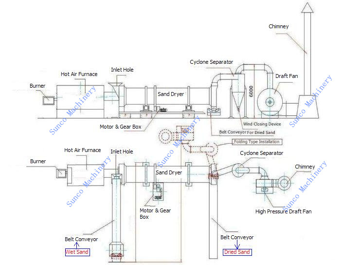 Rotary dryer system for drying river sand, sand drying machine