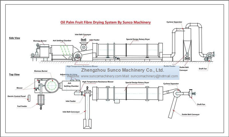 Oil Palm Fibre Rotary Dryer, Oil Palm Silk Dryer