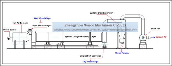 wood chip dryer, wood chips dryer machine, drying wood chip